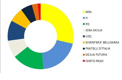 Regionali 2017: ecco la composizione del nuovo Parlamento