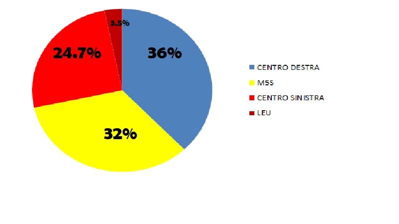 Politiche 2018: M5S primo partito, centro – destra avanti come coalizione