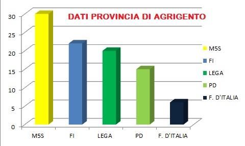 Europee 2019: ad Agrigento tiene il M5S, Lega supera il 20%