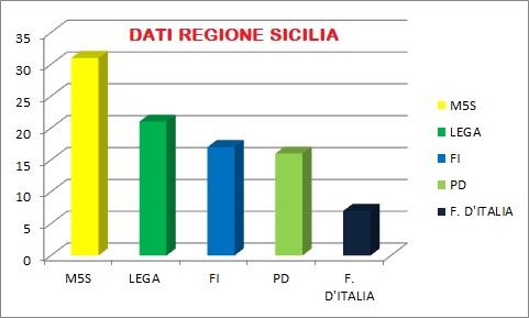 Europee 2019: M5S primo partito in Sicilia, Lega seconda