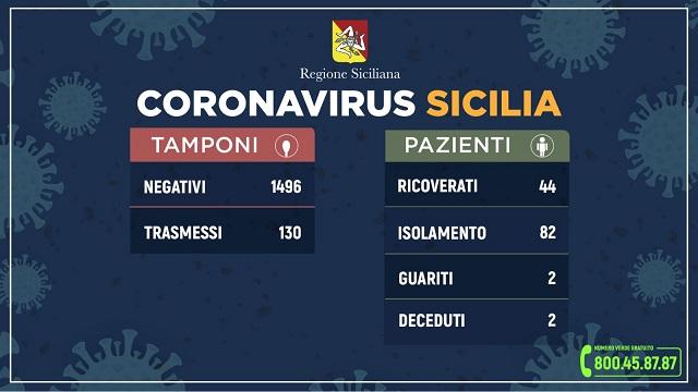Coronavirus, l'aggiornamento dei dati in Sicilia