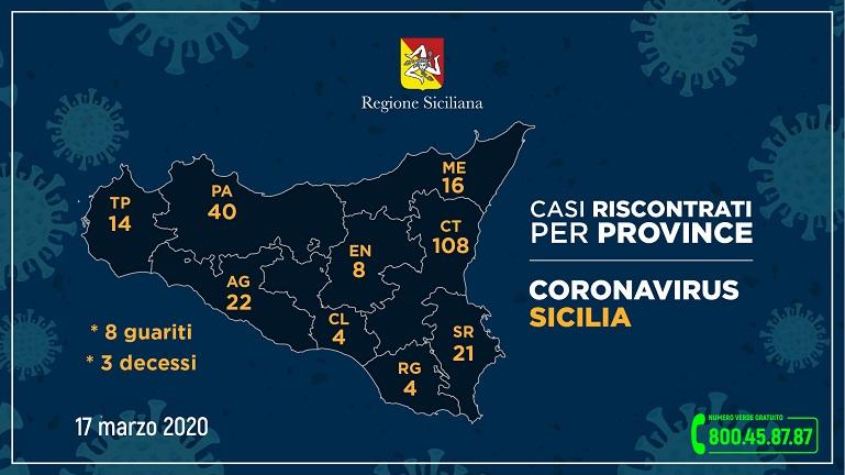 Coronavirus, i dati aggiornati che riguardano la Sicilia