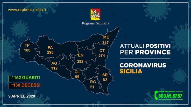 Coronavirus, in Sicilia per la prima volta i guariti superano i deceduti